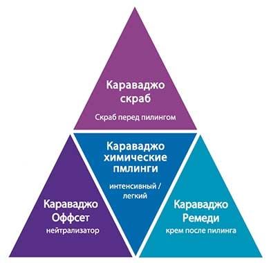 Схема действия продукта: Комплекс для химического пилинга Caravaggio